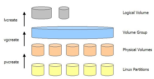 Logical Volume Manager Architecture