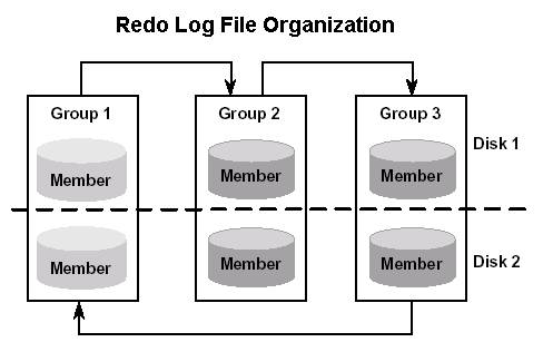 oracle_redo_log_files