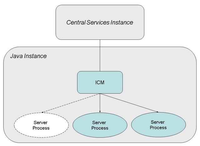 sap_java_server_process