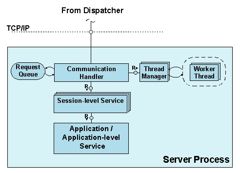 sap_java_server_process_architecture