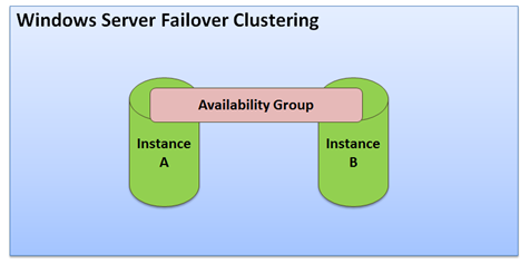 sqlserveravailabilitygroup